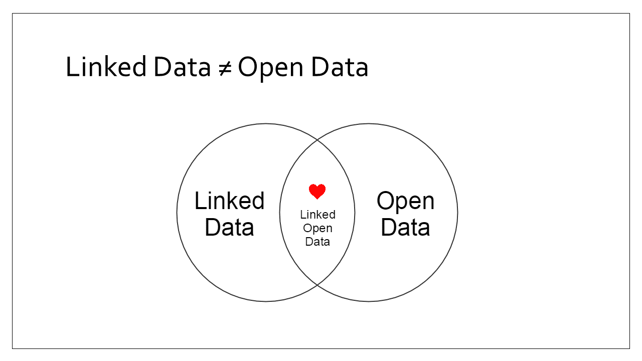 Slide 4 - Linked data does not equal open data - venn diagram with linked open data in centre