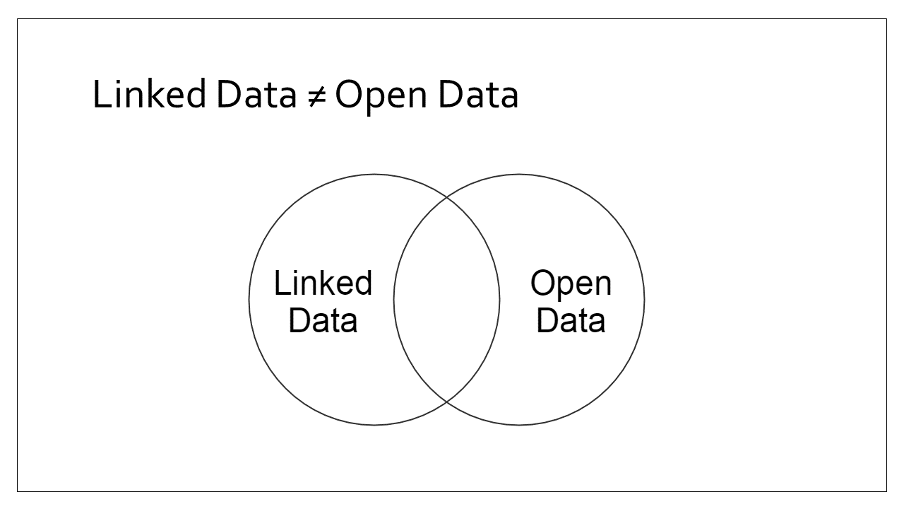 Slide 5 - Linked data does not equal open data - venn diagram hiding linked open data from centre