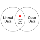 Linked data vs open data Venn diagram